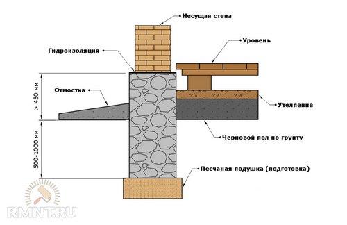 Бутовый фундамент или фундамент из бутовых камней