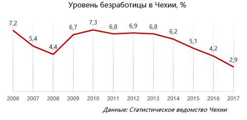 Уровень безработицы вЧехии