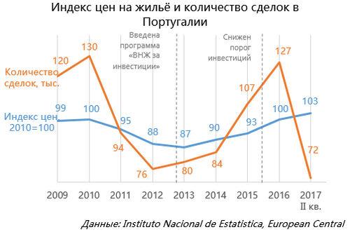 Индекс цен нажильё иколичество сделок вПортугалии