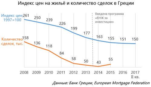 Индекс цен нажильё иколичество сделок вГреции