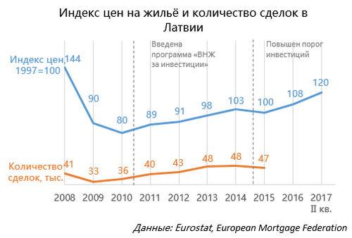 Эффект «золотой визы»: как продажа паспортов повлияла наевропейские рынки недвижимости