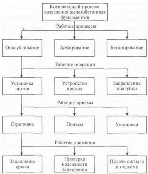 Комплексный процесс