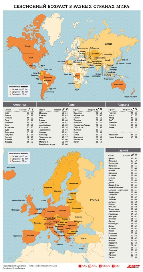 Пенсионный возраст в страных мира