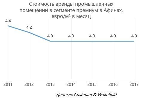 Стоимость аренды промышленных помещений всегменте премиум вАфинах