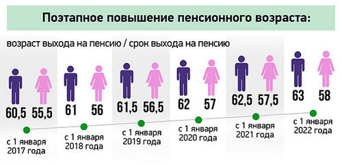 Увеличение пенсионного возраста