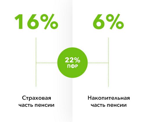 Накопительная и страховая часть пенсии, в чем разница
