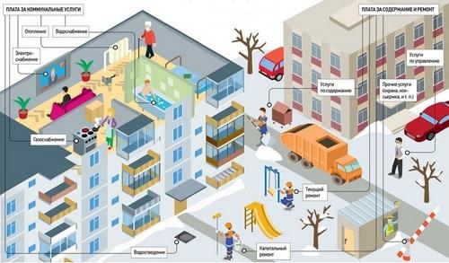 Плата за жилое помещение, и коммунальные услуги