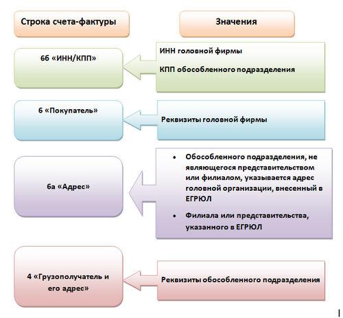 филиала или представительства, указанного в ЕГРЮЛ
