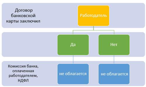 НДФЛ с комиссии банка, за перечисление зарплаты на карту