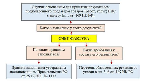 Счёт-фактура, для ИП