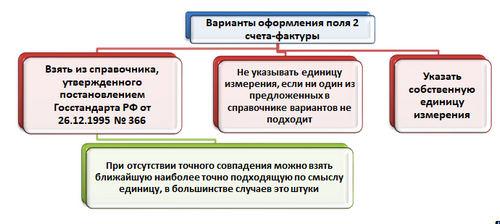 Код единицы измерения в счет-фактуру