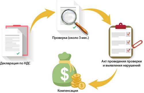 Ответ на требование налоговой по НДС