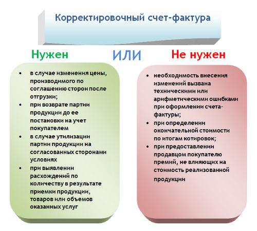корректировочный счет-фактура