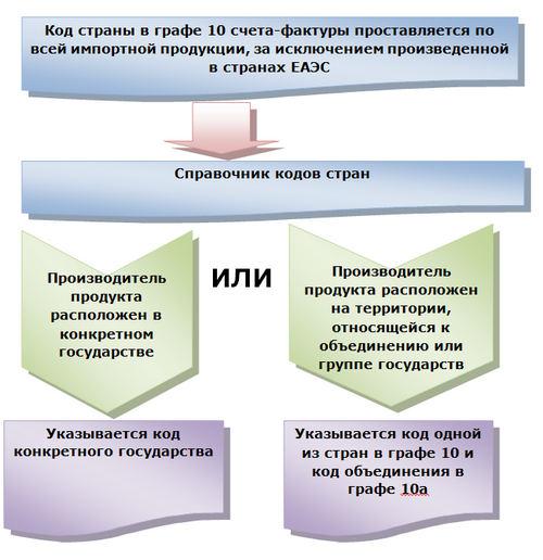Заполнения кода страны товара в счете-фактуре