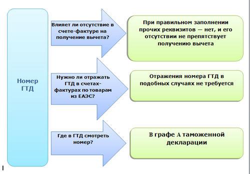 Номер ГТД в счете-фактуре не указан: правовые последствия