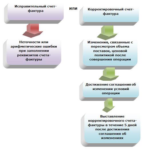 Составить корректировочный счет-фактуру требуется не позднее чем через 5 календарных дней после оформления вышеуказанного согласия (п. 3 ст. 168 НК РФ)