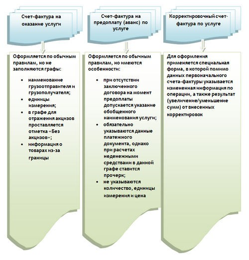Счет-фактура на услуги - образец заполнения в 2017-2018 годах