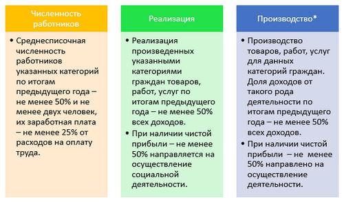 Чем социальные предприятия отличаются от других организаций