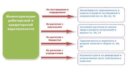 Инвентаризация дебиторской задолженности