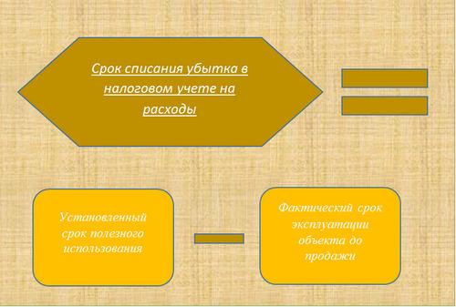 Отражение продажи ОС с убытком в налоговом учете (нюансы)