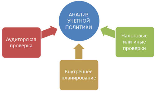 Когда проводится анализ учетной политики организации