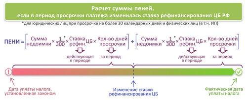 Пени = Сумма недоимки × Кол-во дней просрочки × 1/300 ставки рефинансирования