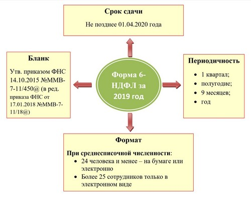 Общая информация о 6-НДФЛ