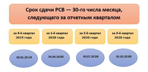 Отчет по форме ЕРСВ, за 4 квартал 2019 года