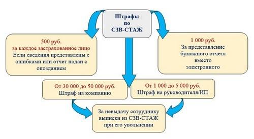 Штрафы СЗВ-СТАЖ