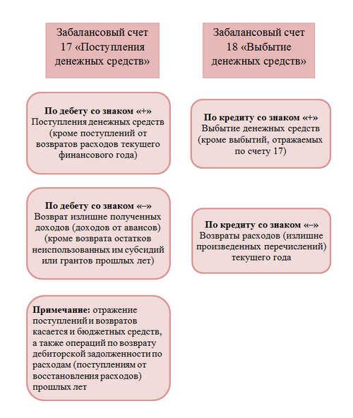 Формирование проводок по забалансовым счетам 17 и 18