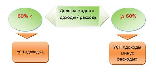Какой объект при УСН выгоднее – «доходы» или «доходы минус расходы»?