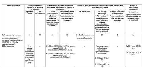 Налоги на заработную плату в 2020 году, таблица изменений