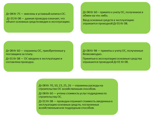 Отражение в учете объекта ОС, введенного в эксплуатацию: проводки