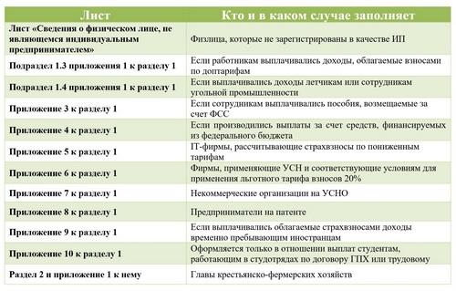 РСВ листы
