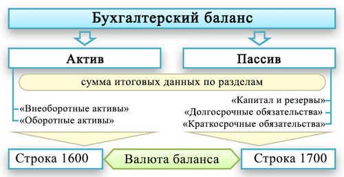Валюта баланса, в бухгалтерском балансе