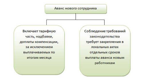 Конкретные формулировки по установлению зарплатных выплат
