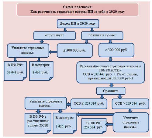 Фиксированные платежи для ИП в 2020 году