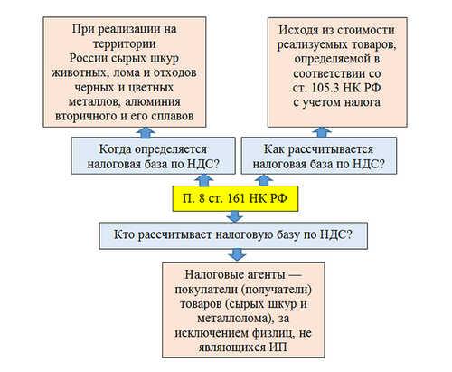 Как заполнить декларацию по НДС по металлолому
