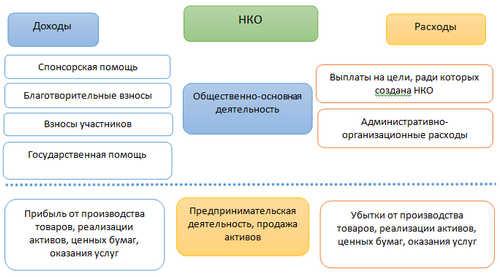 Особенности и задачи бухучета в НКО
