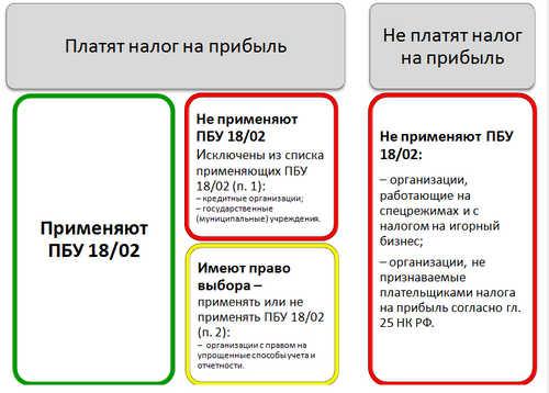 ПБУ 18/02 - кто должен применять и кто нет?