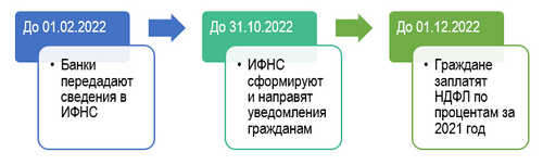 Порядок уплаты процентов по вкладам в 2021 году