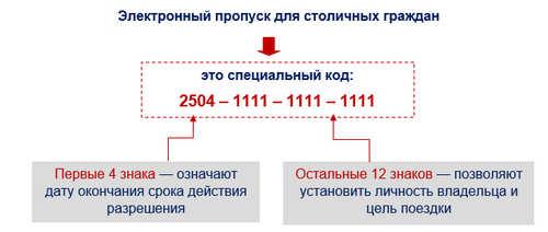 Пропуск во время карантина в Москве и Подмосковье