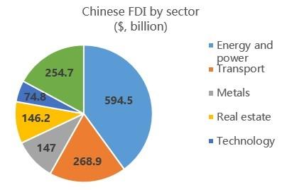 Китайский капитал вГреции