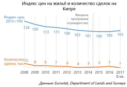 Индекс цен нажильё иколичество сделок наКипре