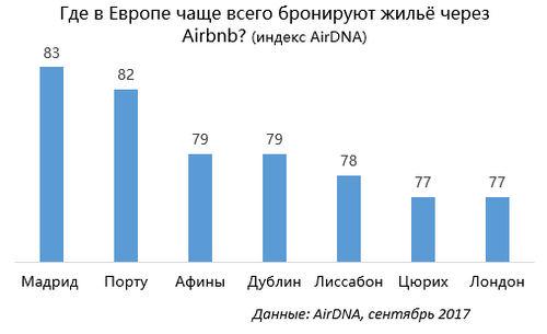 Где вЕвропе чаще всего бронируют жильё через Airbnb