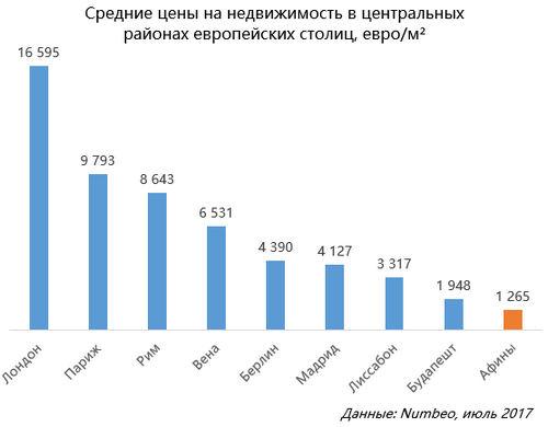 Средние цены нанедвижимость вцентральных районах европейских столиц