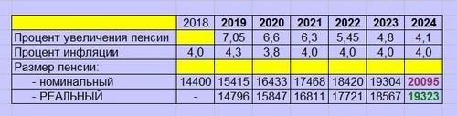 Индексация пенсий с 2019 года
