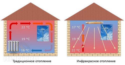 Отопление инфракрасными обогревателями. Особенности и применение
