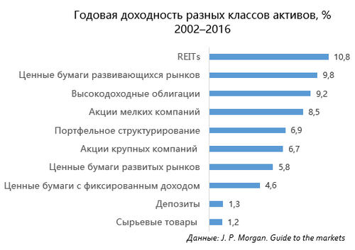 Годовая доходность разных классов активов