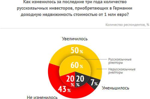Состоятельные русские инвесторы вГермании: исследование Tranio (2017)